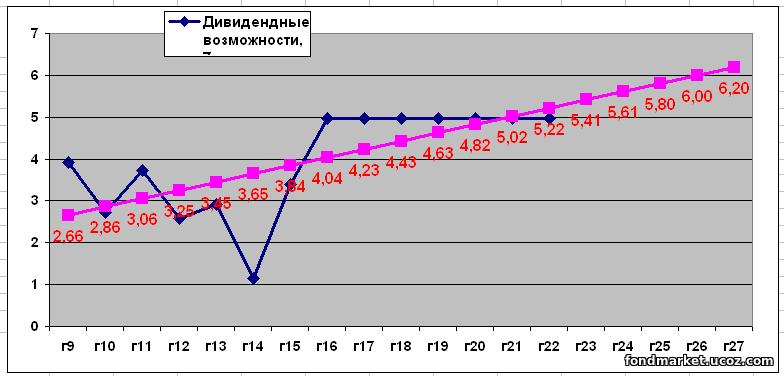 Блог - Фондовый рынок: http://fondmarket.ucoz.com/